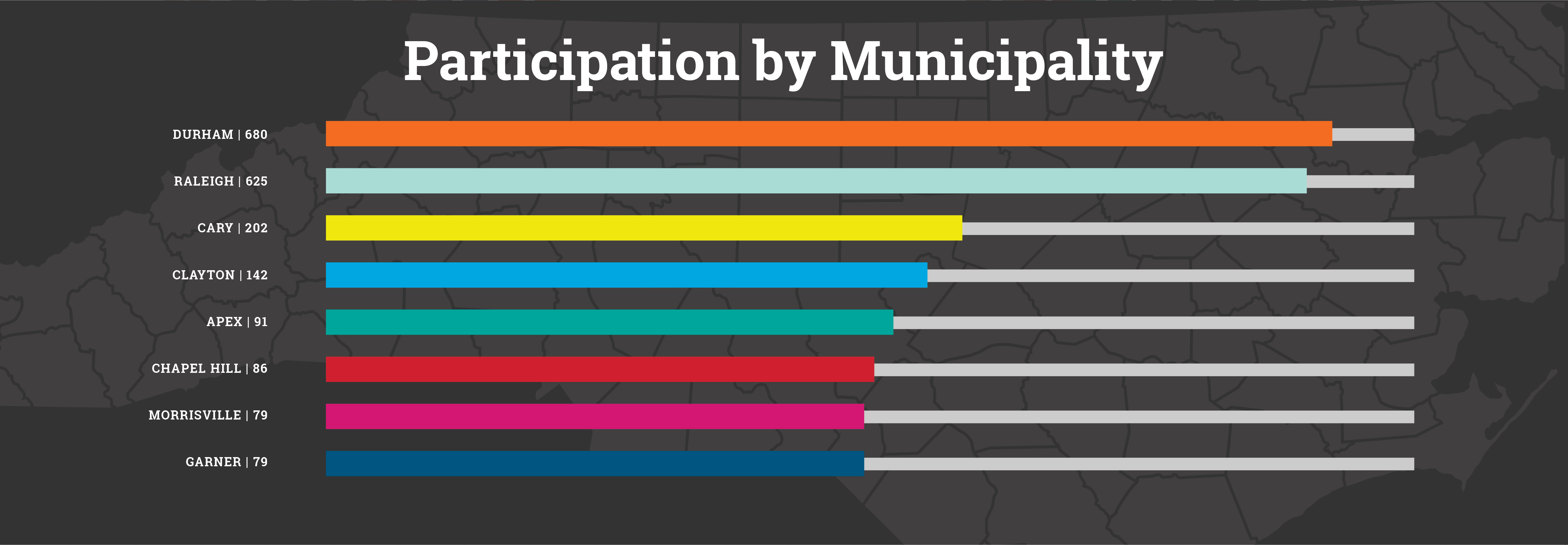 Participation by City